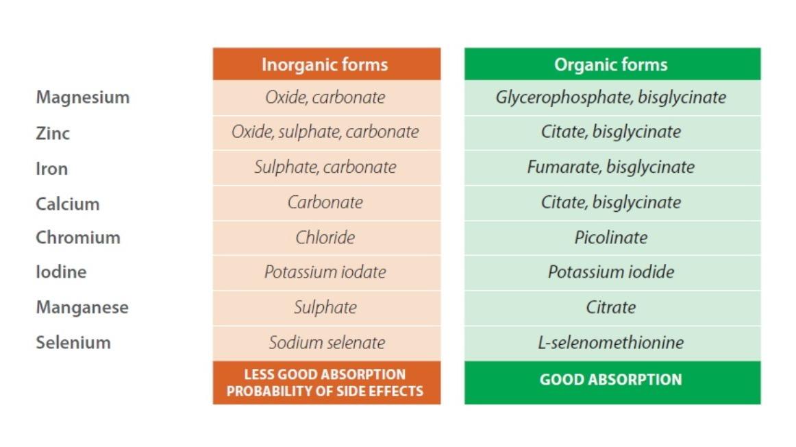Inorganic forms versus Organic forms